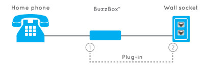 Plug The Buzz into your home phone and wall socket | How it works